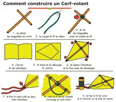 construction cerf volant