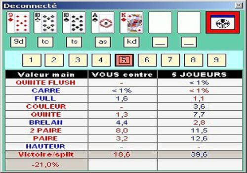 puissance carte poker